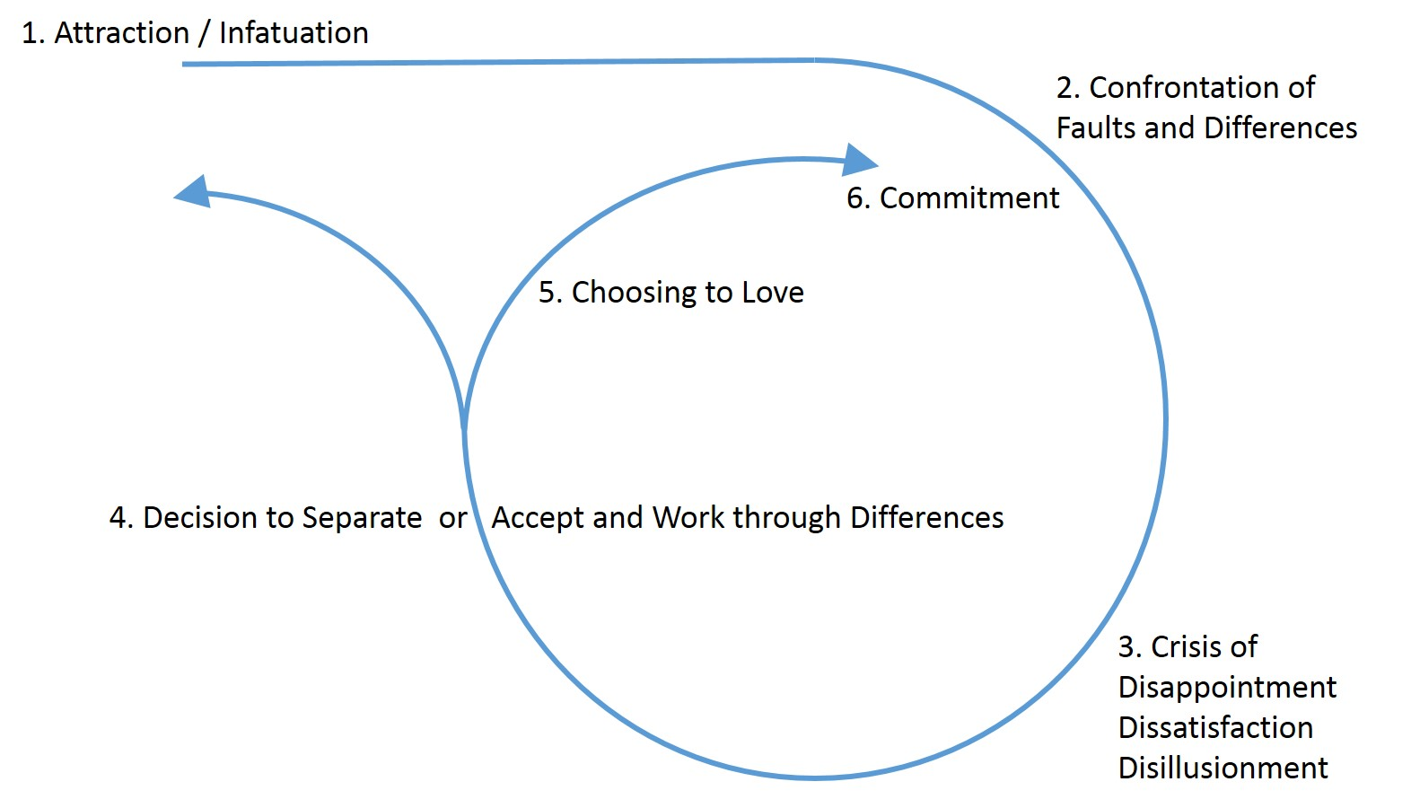 Relationship Cycle